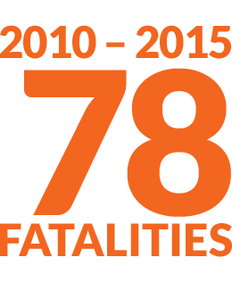 In BC Between 2010 - 2014 approximately 81 fatalities each year were due to distracted driving.